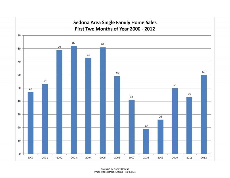 Sedona, Arizona Home Sales
