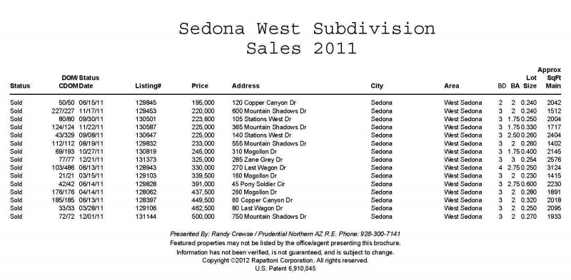 Sedona West Subdivision sales for 2011