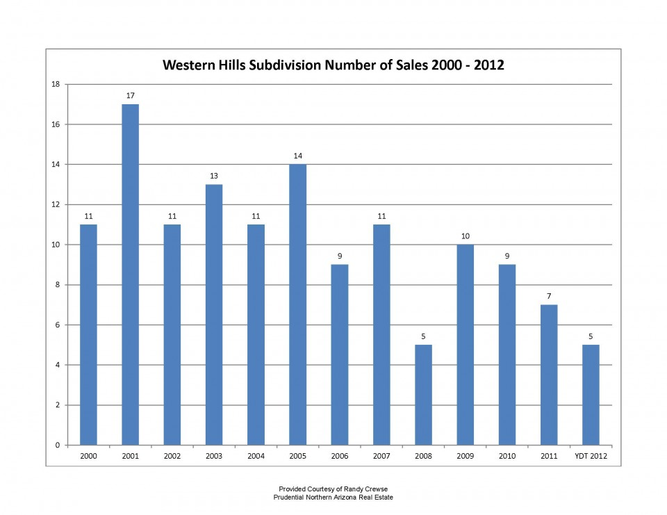 western_hills_subdivision_sedona_arizona_number_of_sales_2000_to_2012