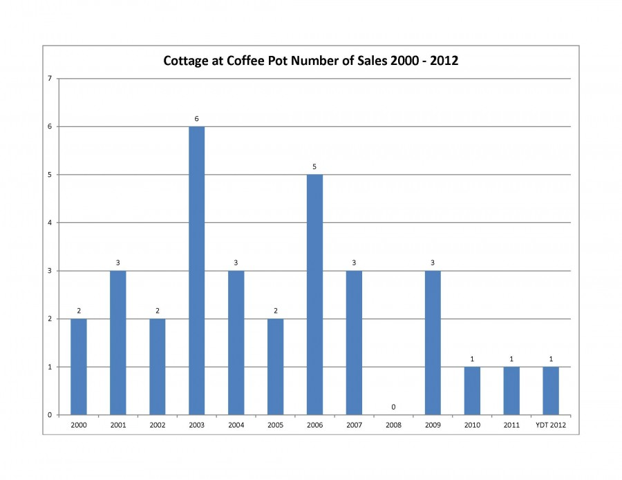 cottages at coffee pot sales numbers