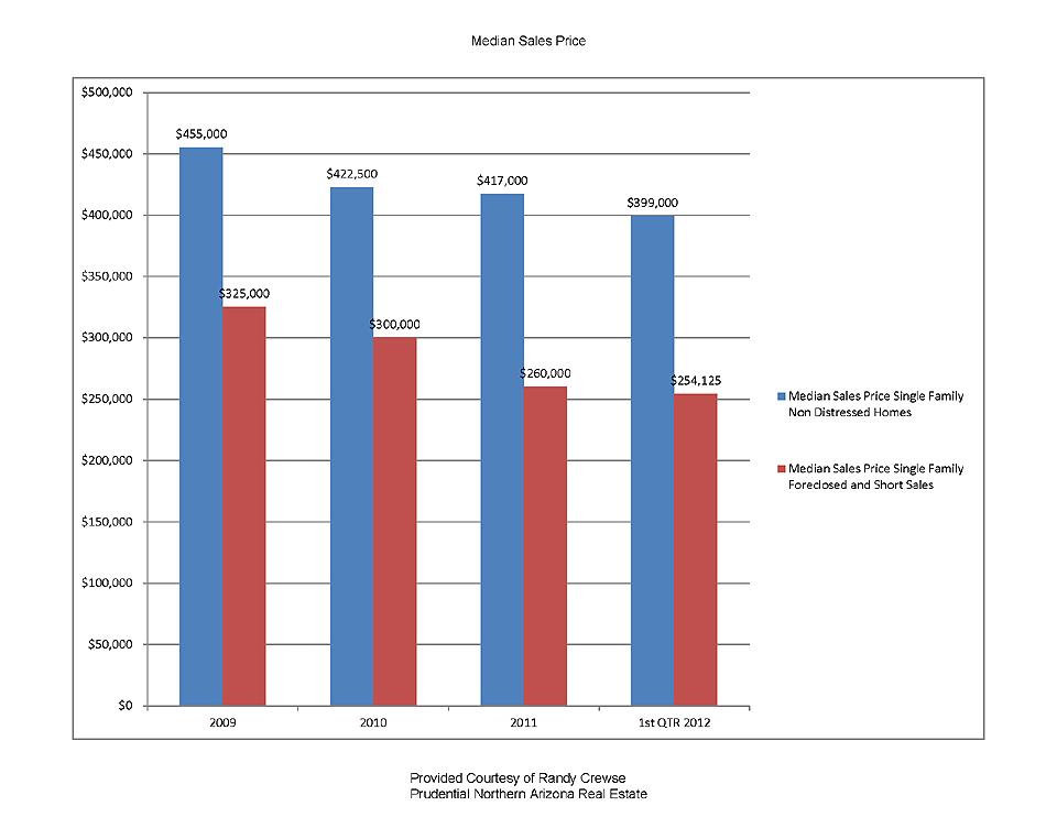 foreclosure impact on median sales price in sedona arizona