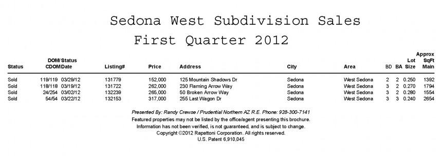 sedona west subdivision forst quarter 2012 sales