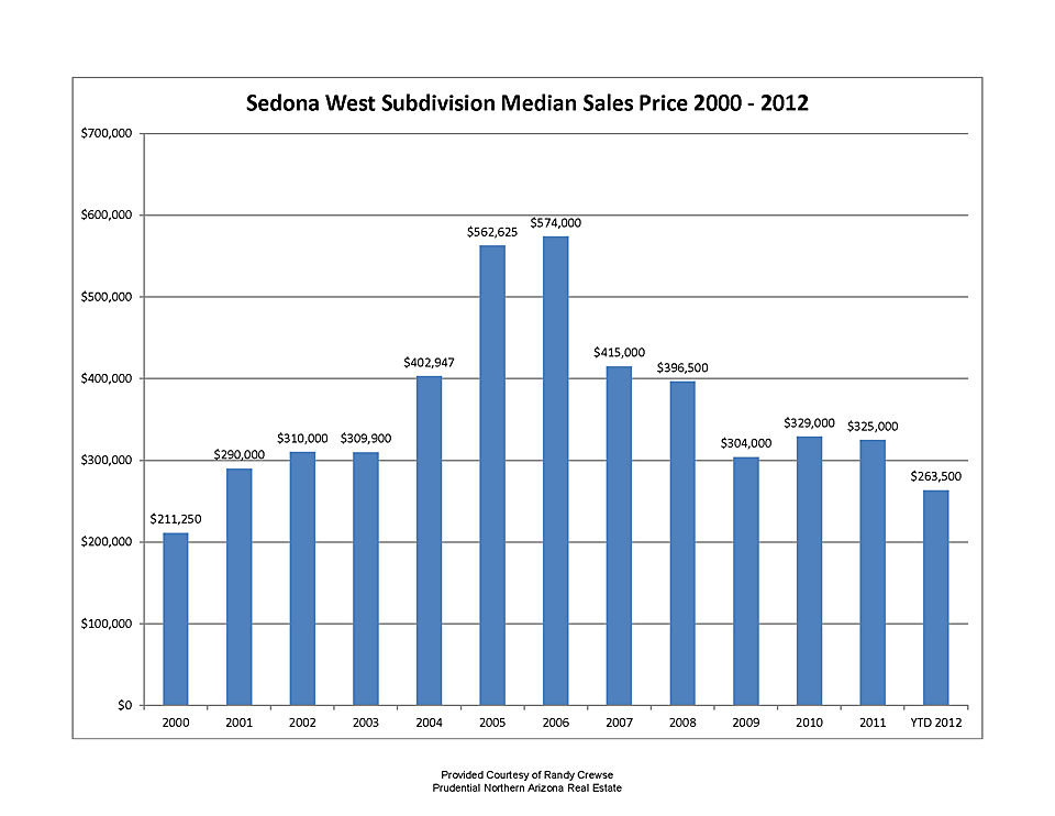 sedona west subdivision median sales price 2000 to first quarter of 2012