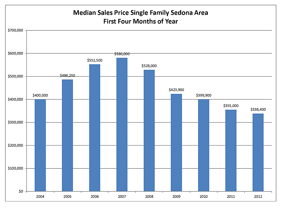 median sales price sedona az fisrt four months of the year