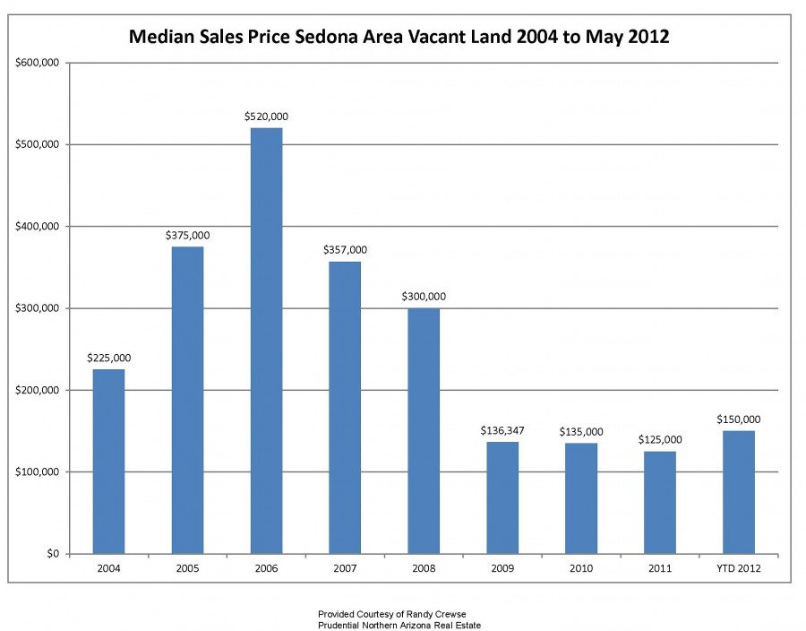 sedona az vacant land median sales price 2004 to may 2012