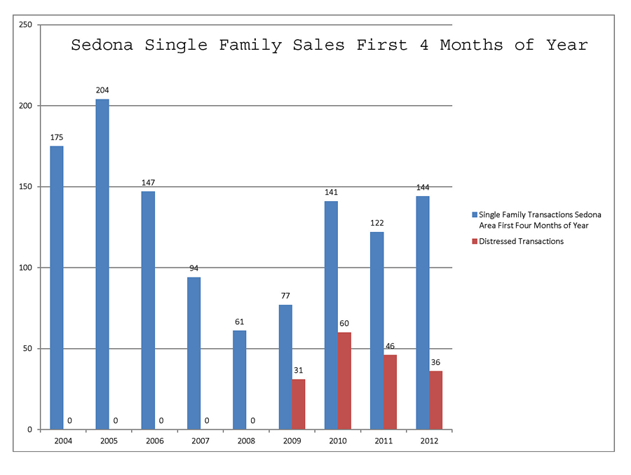 sedona az single family sales first four months of the year
