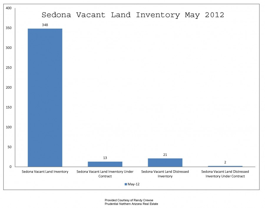 sedona az vacant land inventory as of may 2012