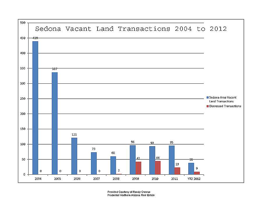 sedona az vacant land transactions 2004 to may 2012
