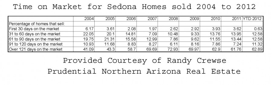 time on market for sedona homes sold 2004 to 2012