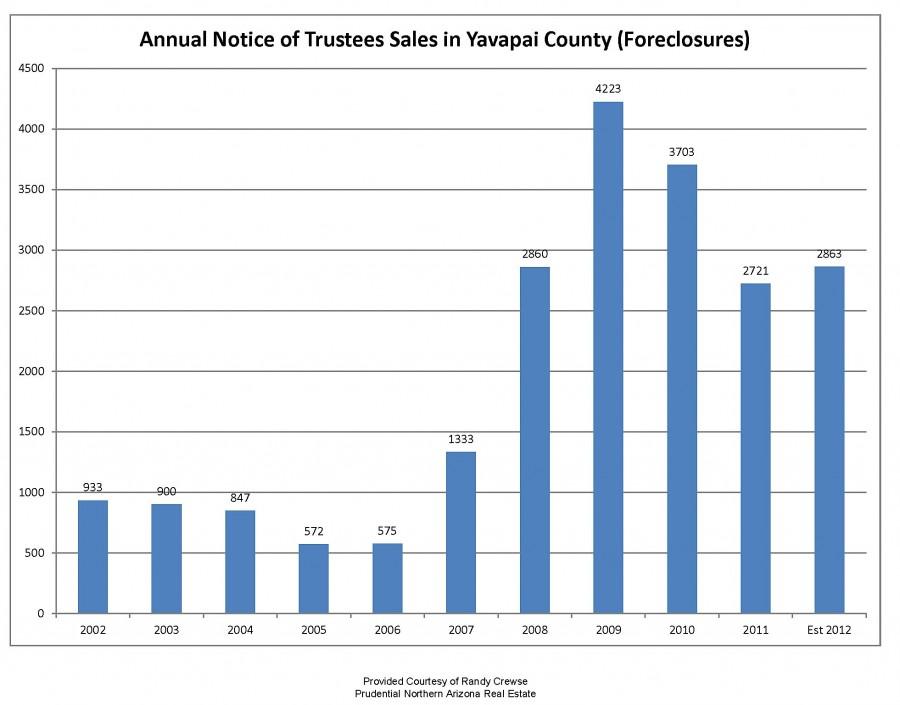 annual notice of trustees sales yavapai county