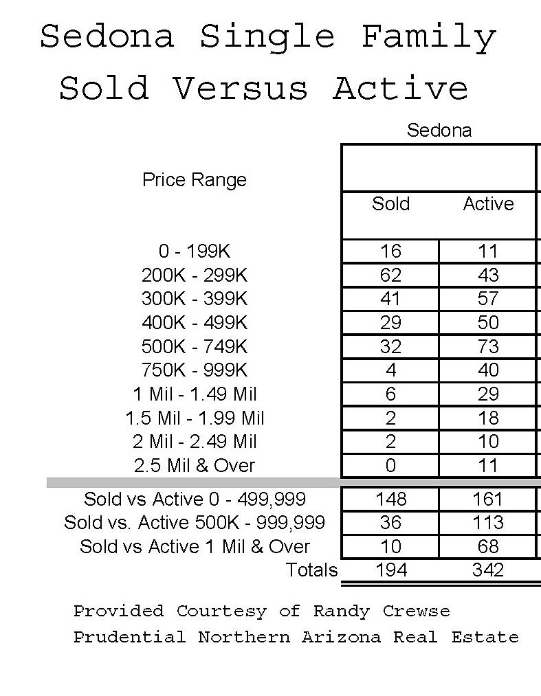 sedona az year to date 2012 sold versus active