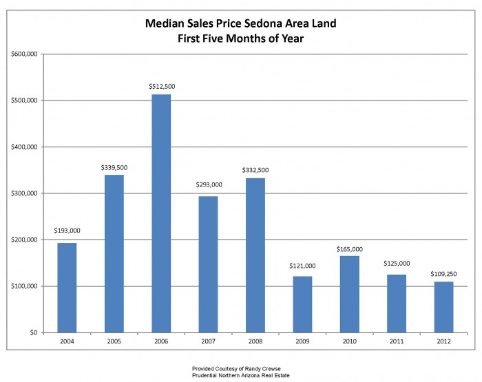 median sales prices sedona az land first 5 months of the year 2004 to 2012