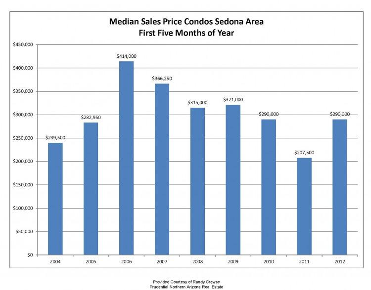 sedona condos median sales price june 2012