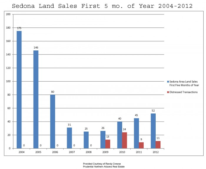 sedona land sales for the fisrt 5 months of the year 2004 to 2012