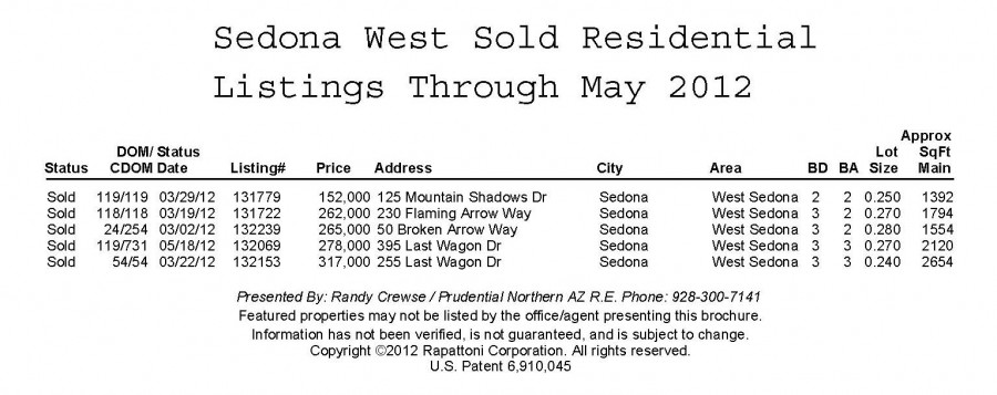 sedona west homes sold in 2012 through may 2012