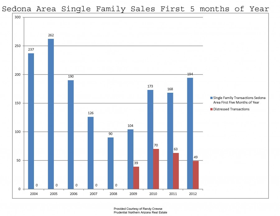 sedona single family home sales first 5 months of the year 2004 to 2012