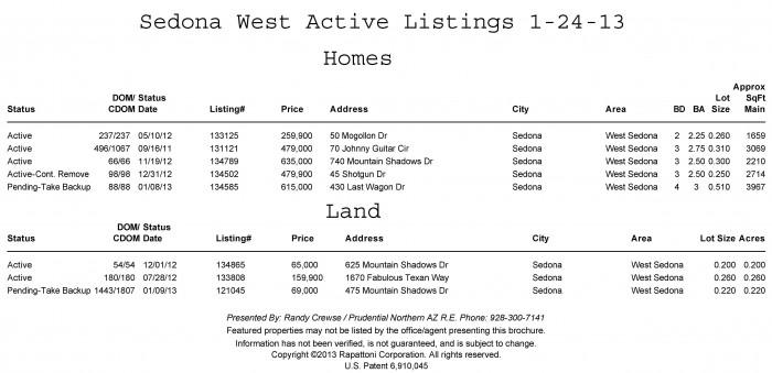 Sedona West Active Listings 1-24-13