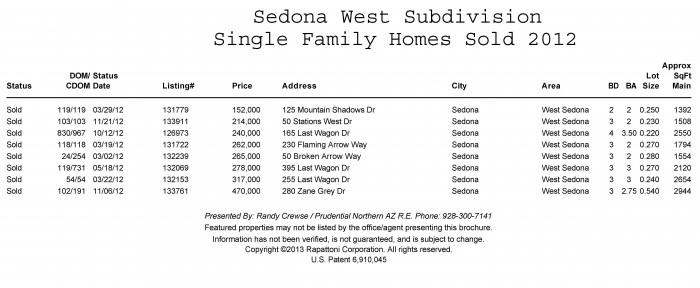 Sedona West Home Sales 2012