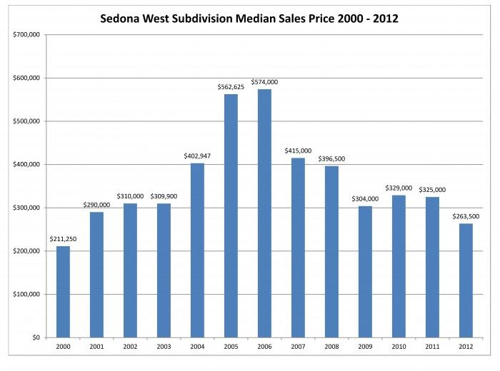 Sedona West Medain Sales Price 2012