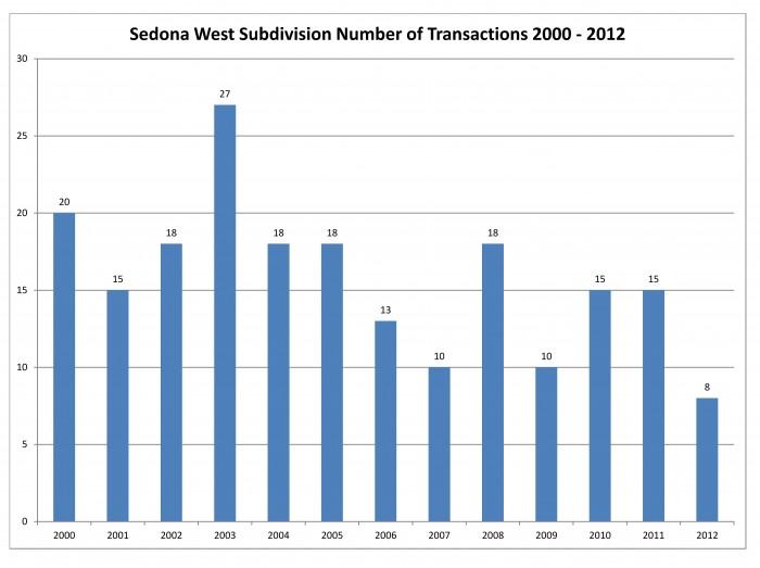 Sedona West Number of Transaction 2012
