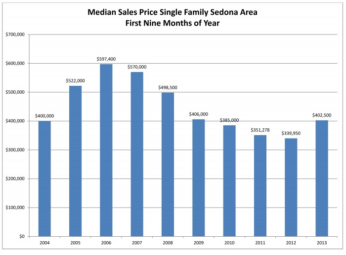 Median sales price for website
