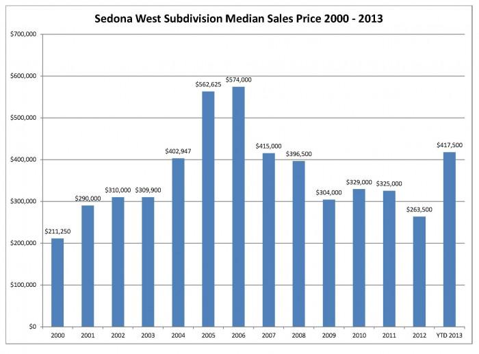 Sedona West Median Sales Price October 2013