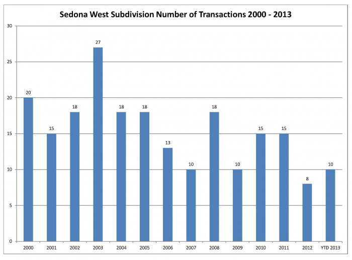 Sedona West Number of Transaction October 2013