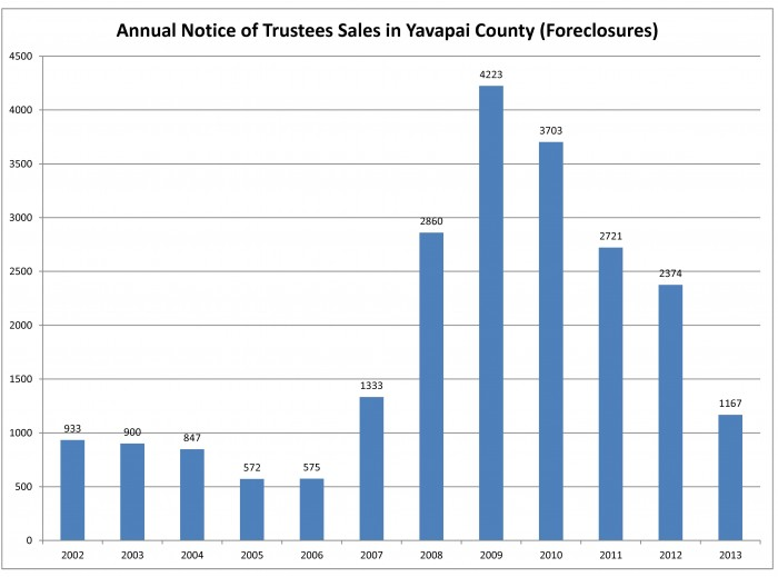 Annual Notice of Trustees Sales Jan 2014
