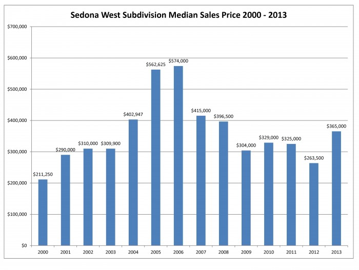 Sedona West median sales price 2013