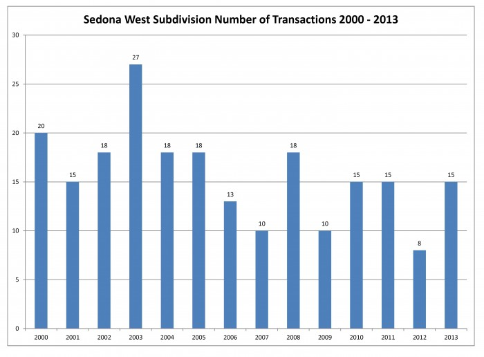 Sedona West number of transactions 2013