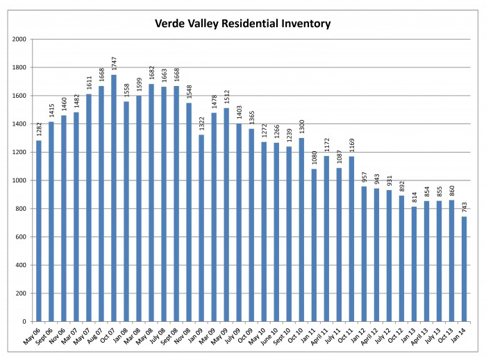 Verde Valley Residential Inventory Jan 2014