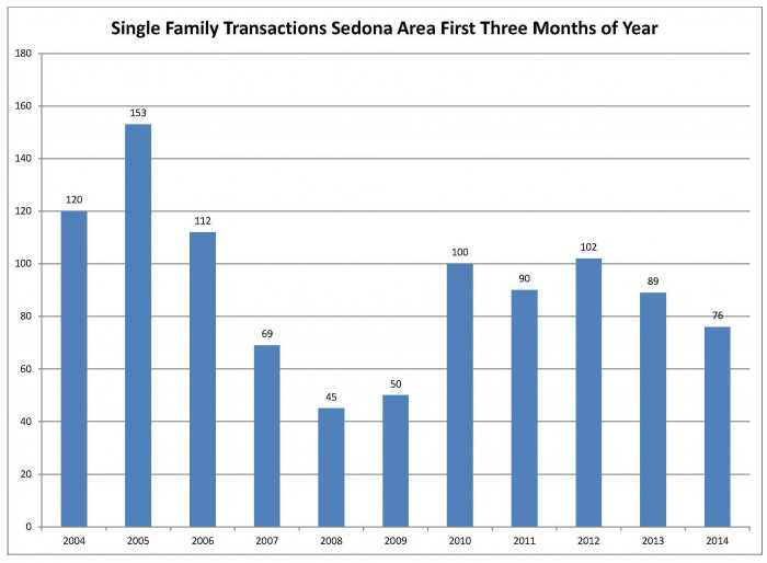 Sedona Area Transactions first 3 months of 2014