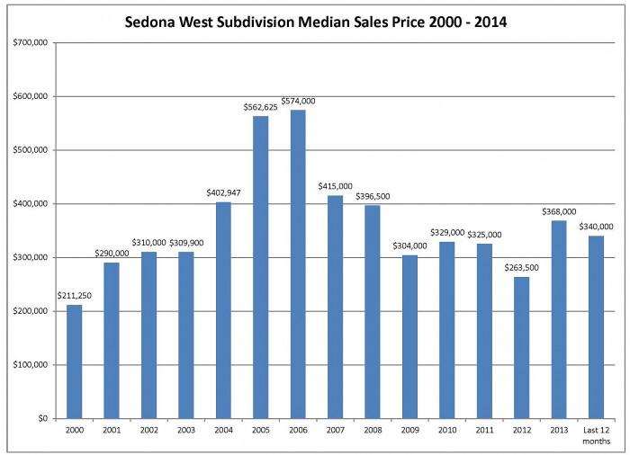Sedona West Median Sales Price July 2014