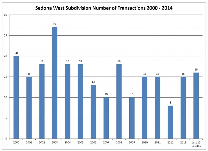 Sedona West transaction July 2014