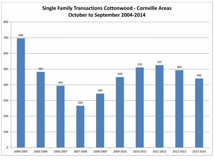 3rd quarter cottonwood transactions
