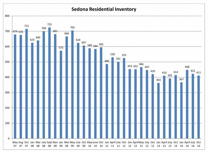 3rd quarter sedona inventory