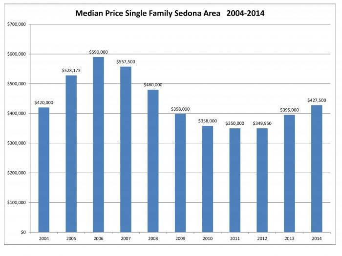 2014 Median Sales Price