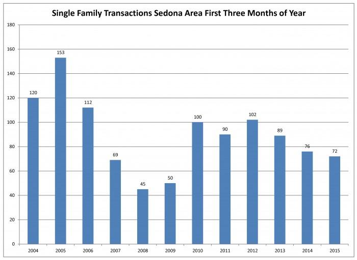 Transaction first three months