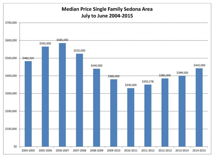 Median Price Single Family 2 nd Qtr 2015