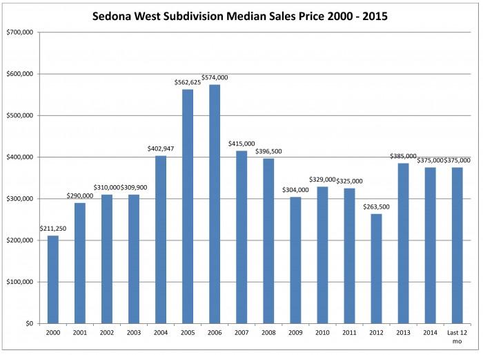 Sedona West Median Sales Price July 2015