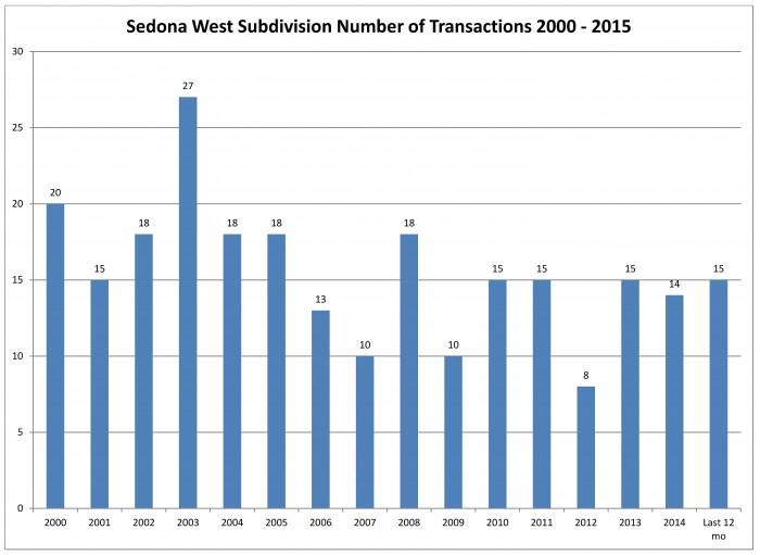 Sedona West Transactions July 2015