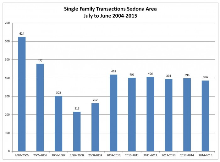 Single Family Transactions 2nd Qtr 2015