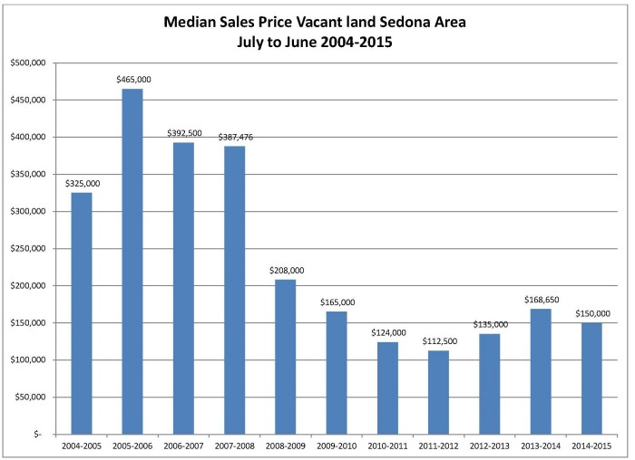 Vacant Land Median Sales Price 2nd QTR 2015