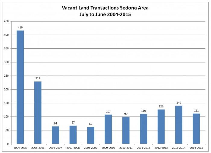 Vacant Land Transaction 2nd Qtr 2015