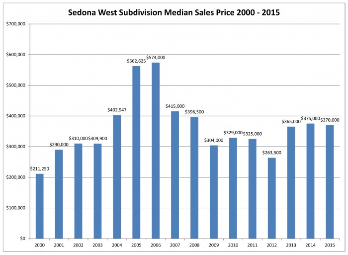 Sedona West 2015 Medain Sales Price