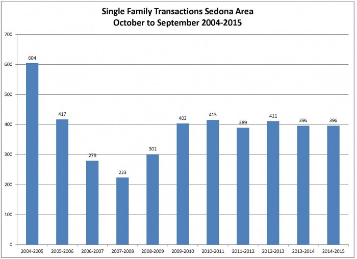 Single family transaction 3rd qtr 2015