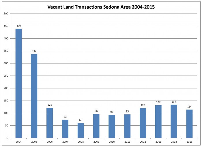 Vacant land transactions 2015