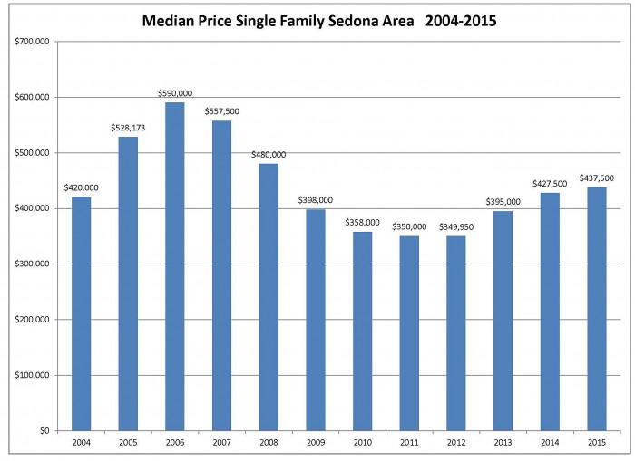 median sales price 2015