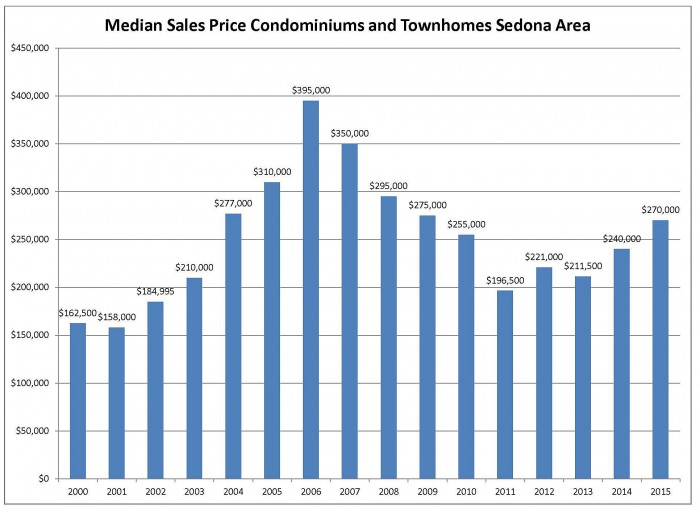 median sales price condos 2015