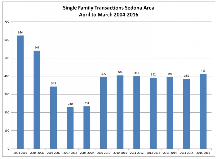Sedona Area number of transactions